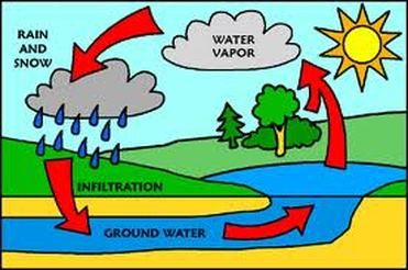 the water is evaporated and turned into water vapor.